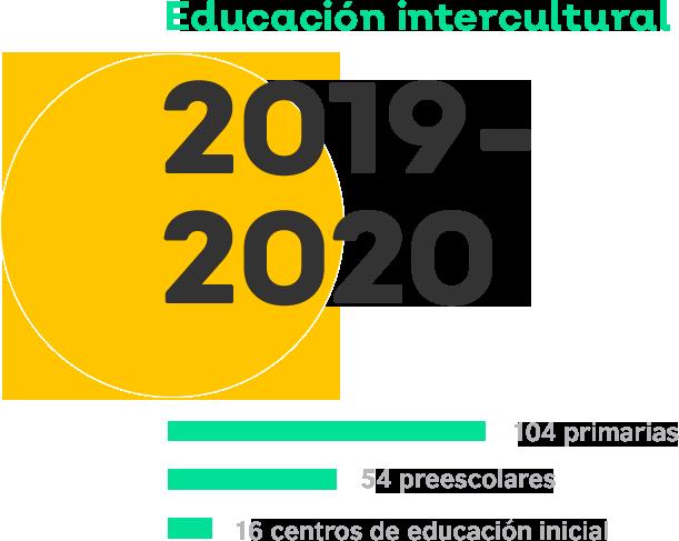Gráfica que describe la educación intercultural 2019 - 2020. Hay 104 primarias, 54 preescolares y 16 centros de educación inicial